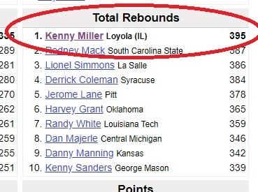 1987-88 Rebound leaders